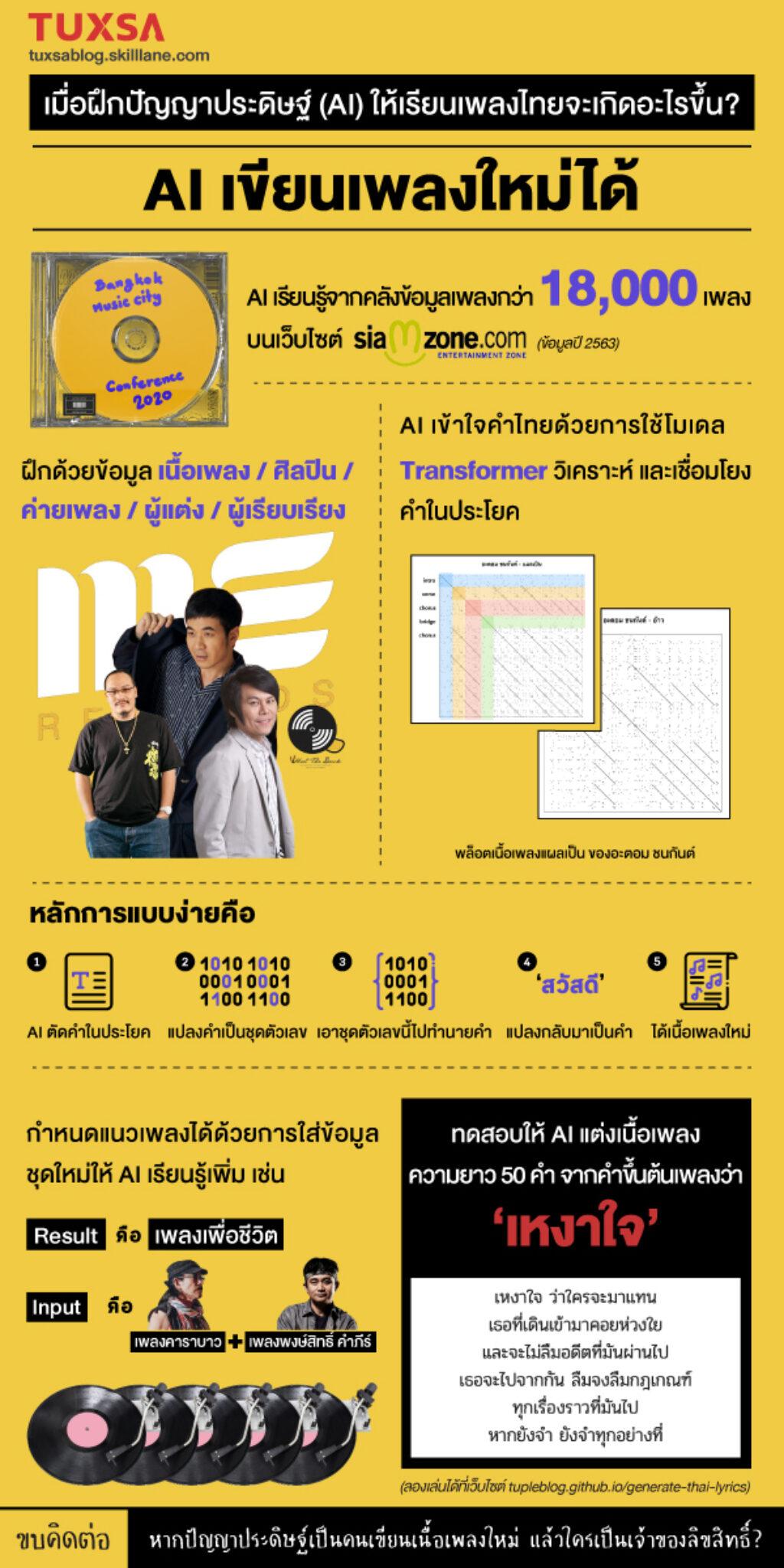 how-ai-writes-thai-songs