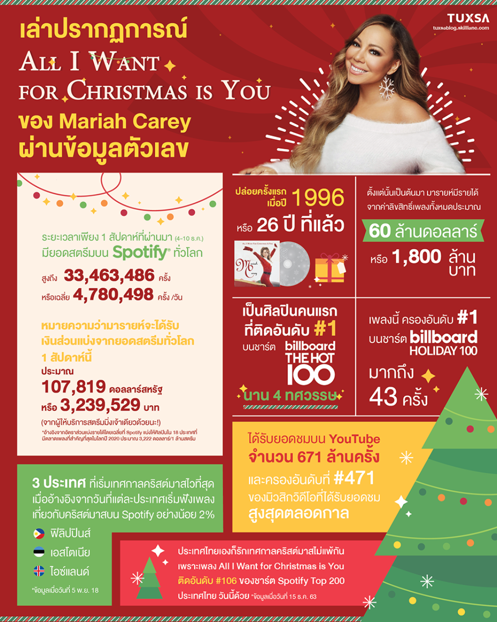 all-i-want-for-christmas-is-you-success-by-the-numbers
