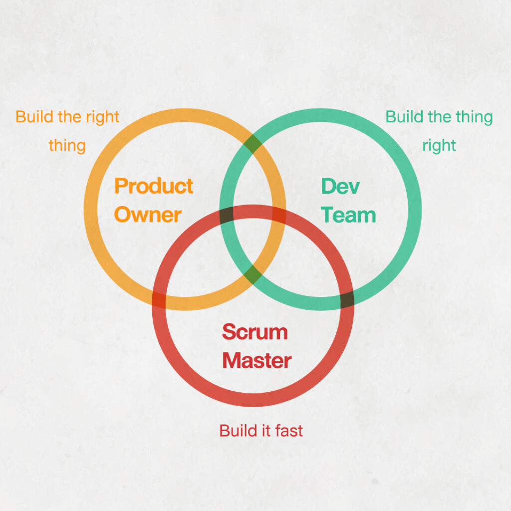 scrum-and-sprint