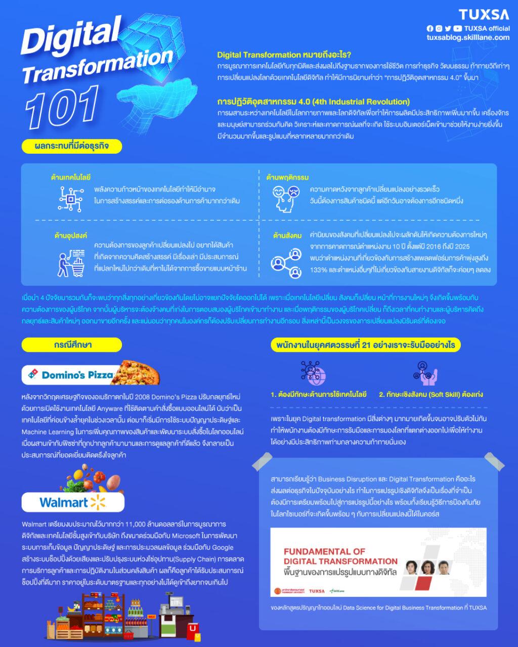 digital-transformation-101